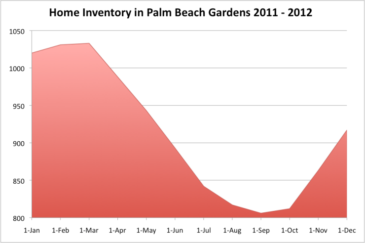 Gardens Inventory