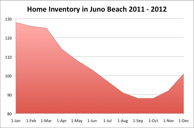 Juno Inventory
