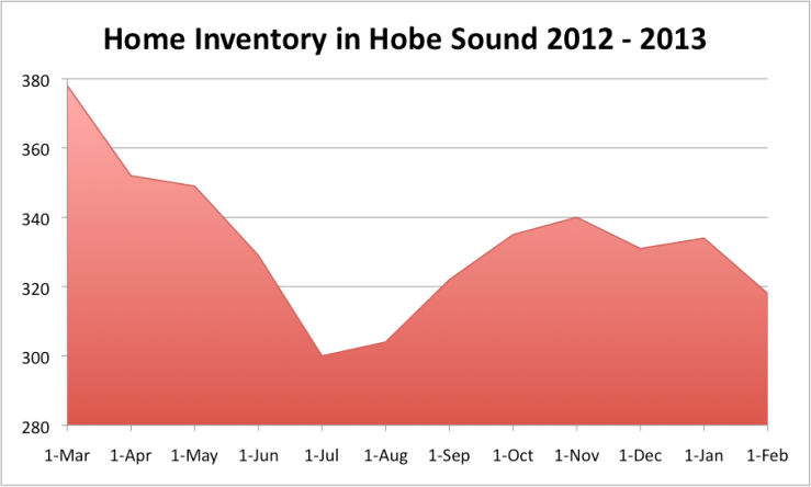 Hobe Sound Inventory