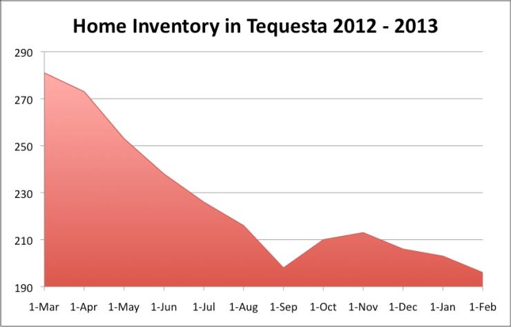 Tequesta Inventory
