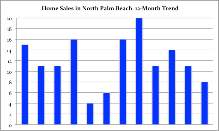 North Palm 1