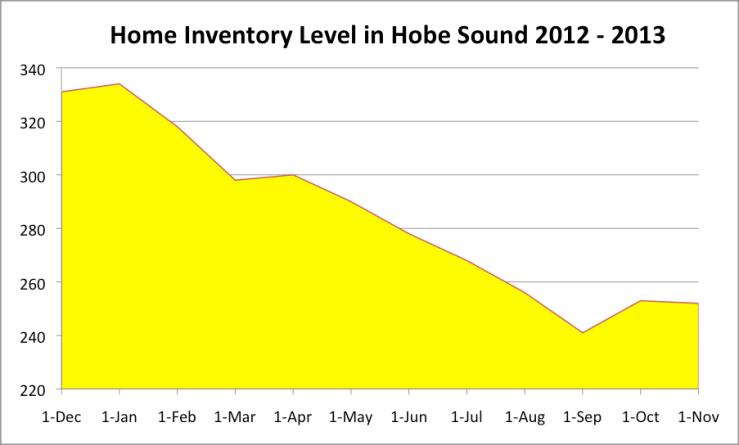 Hobe Sound