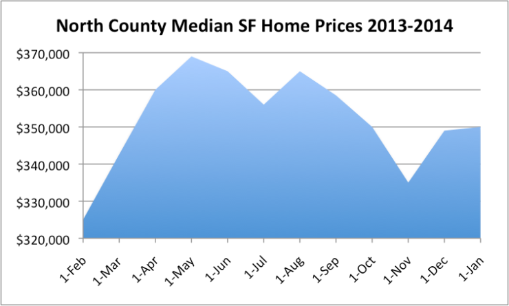 Median Prices