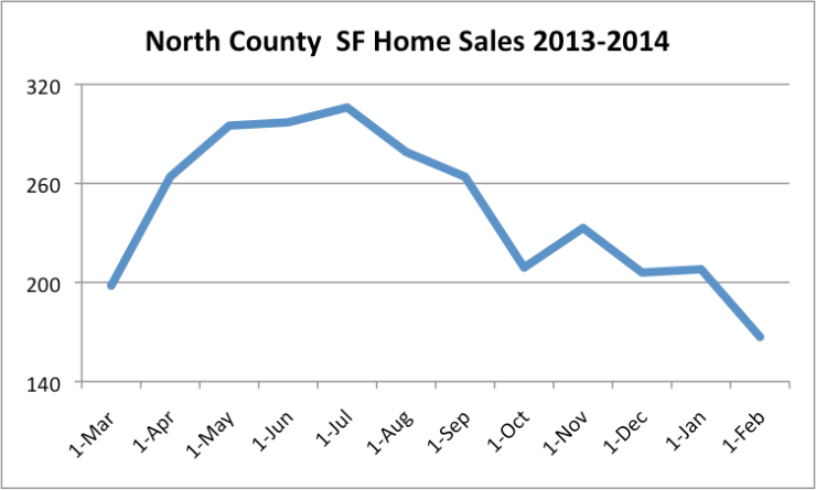 SF Home Sales