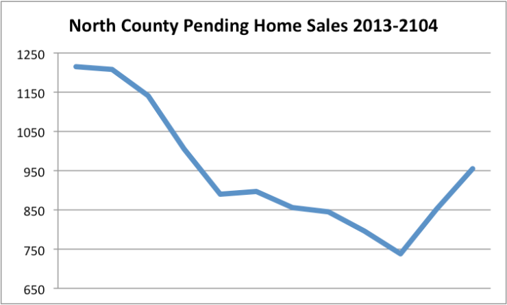 Pending Homes Sales