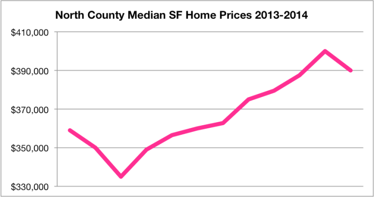 Median SF Home Prices