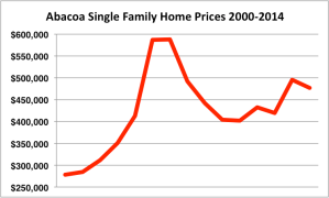Abacoa Prices