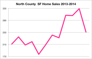 Jupiter Home Sales