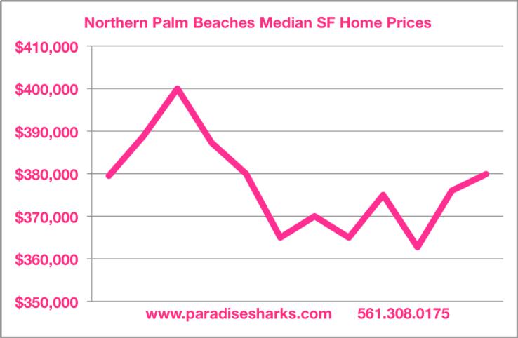 Median SF Home Price