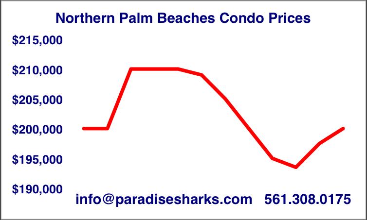 Median Condo Prices