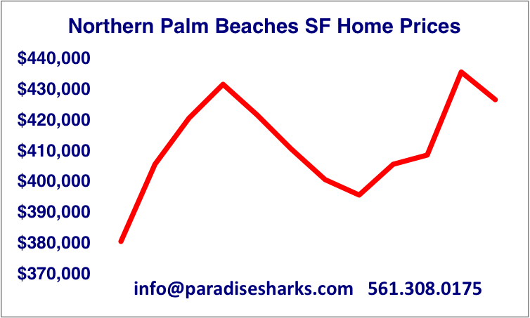 SF Median Prices