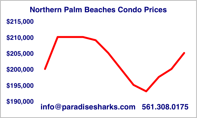 MEDIAN CONDO PRICES