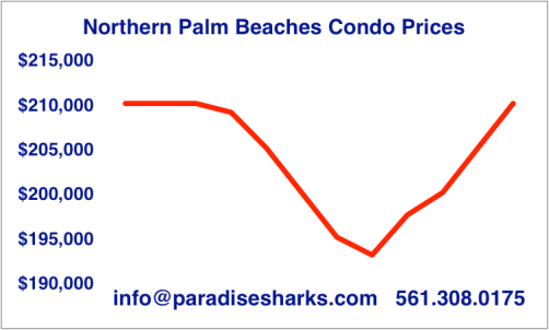 Condo Prices May 2016