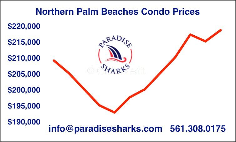 Condo prices with logo