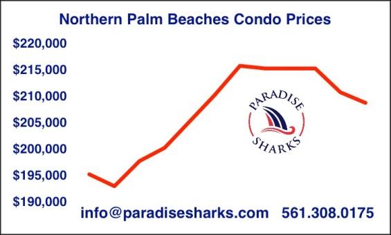 condo-prices