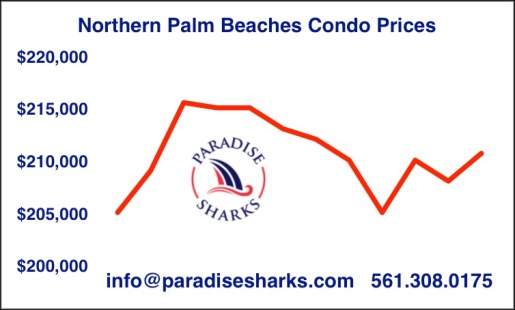 Condo price with logo