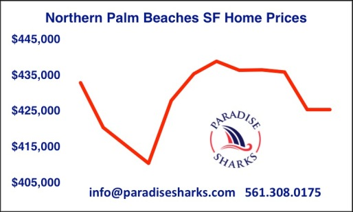 MEDIAN PRICES WITH LOGO